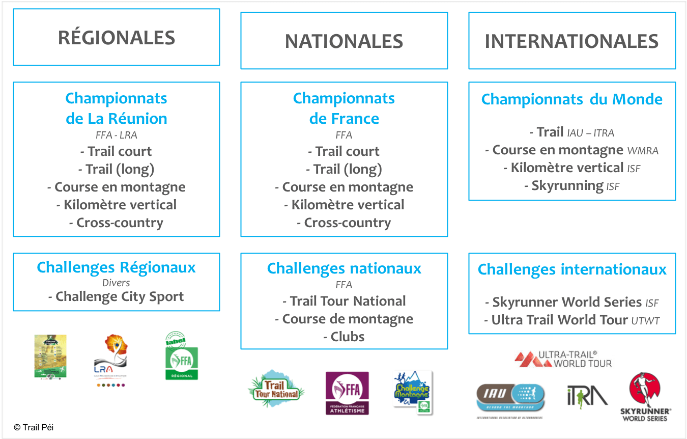 Compétitions-trail-running