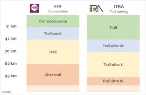 Le trail running : définition et fondamentaux