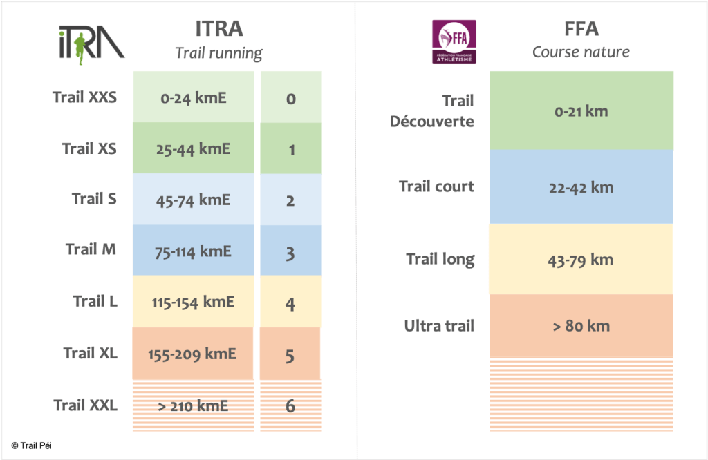 Categories-courses-trails-itra-ffa