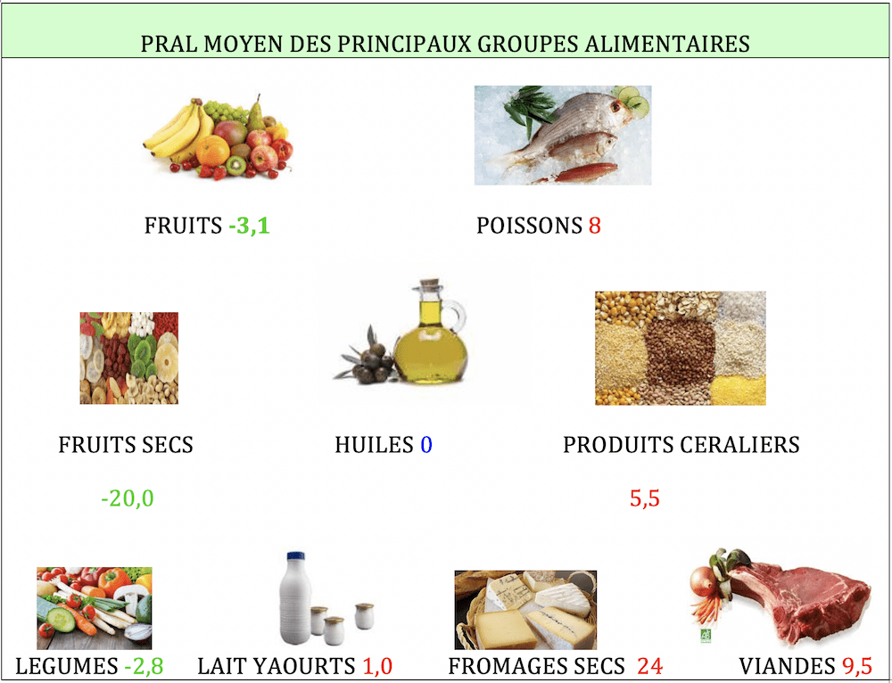 PRAL-Groupes-alimentaires