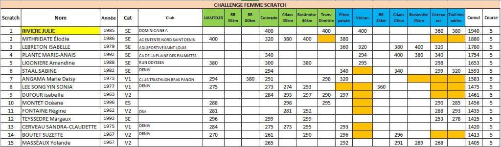 Résultats-Challenge-City-Sport-Femme-Scratch