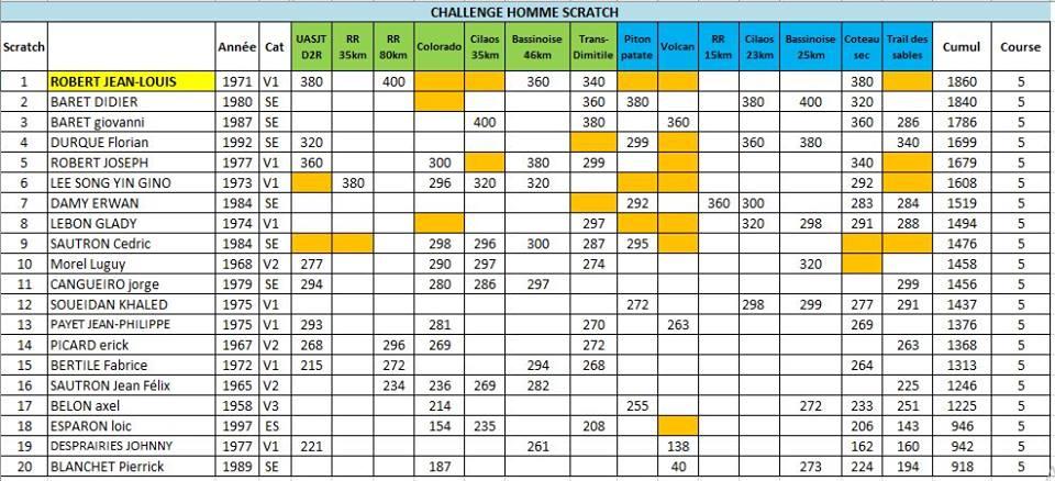 Résultats-Challenge-City-Sport-Homme-Scratch