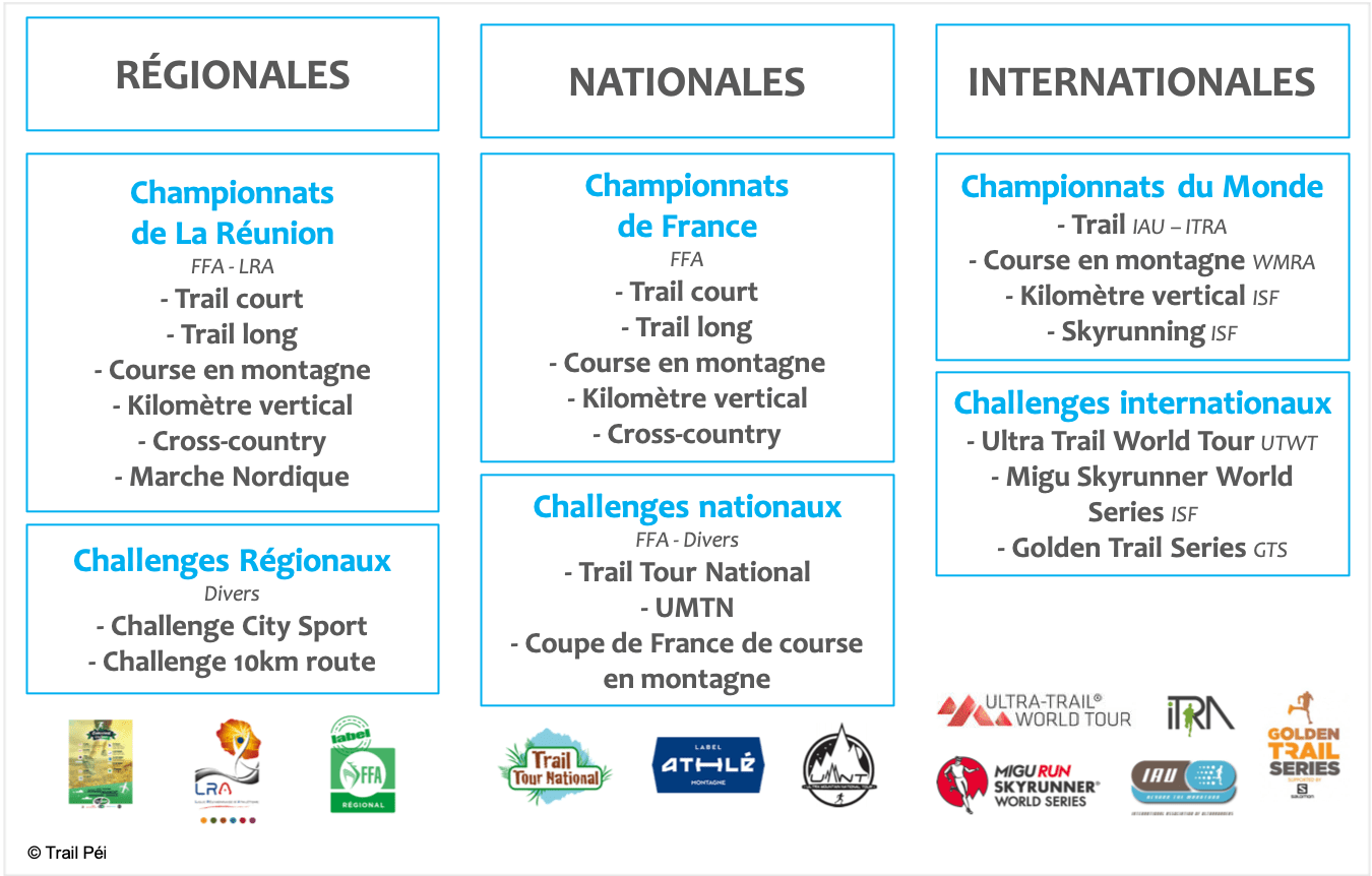 Trail-Péi-Comptétitions-Trails-2019