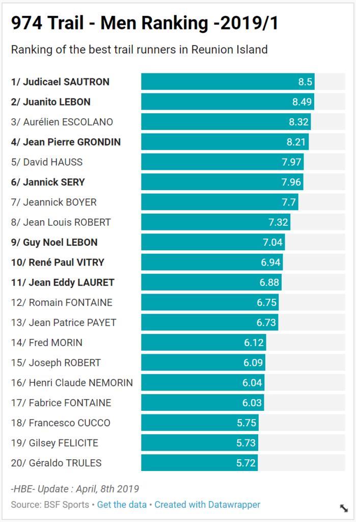 BSF-Ranking-974-Men-2019-1