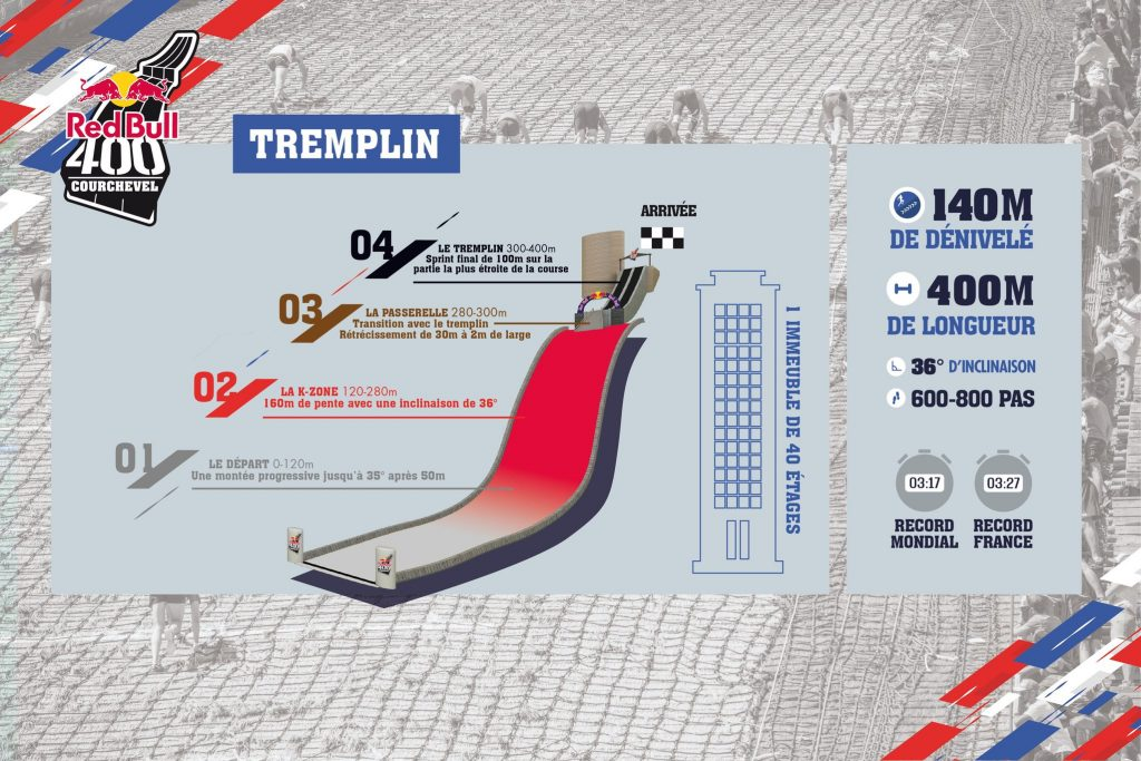 Infographie-Red-Bull-400