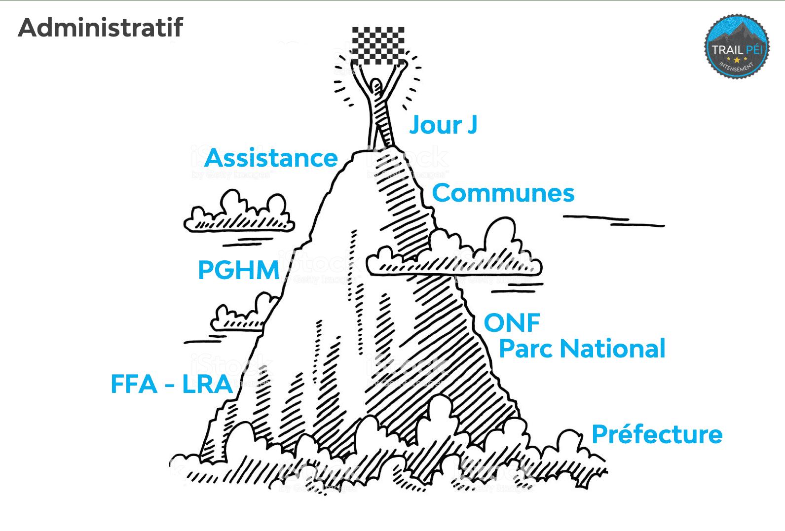 Trail-Péi-Organisateurs-Administratif