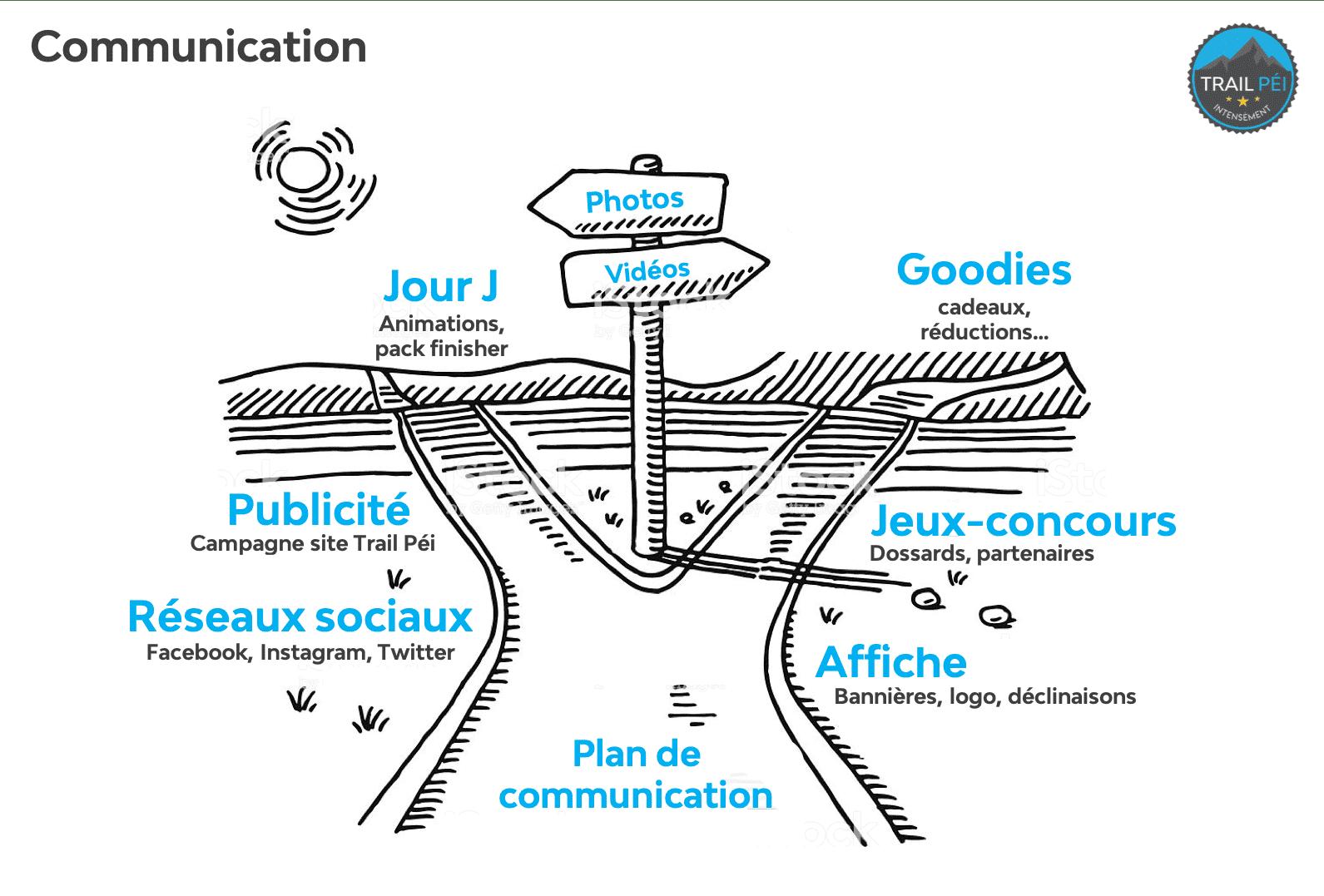 Trail-Péi-Organisateurs-Communication