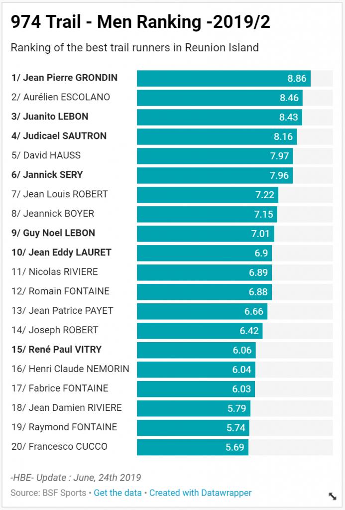 BSF-Ranking-974-Men-2019-2