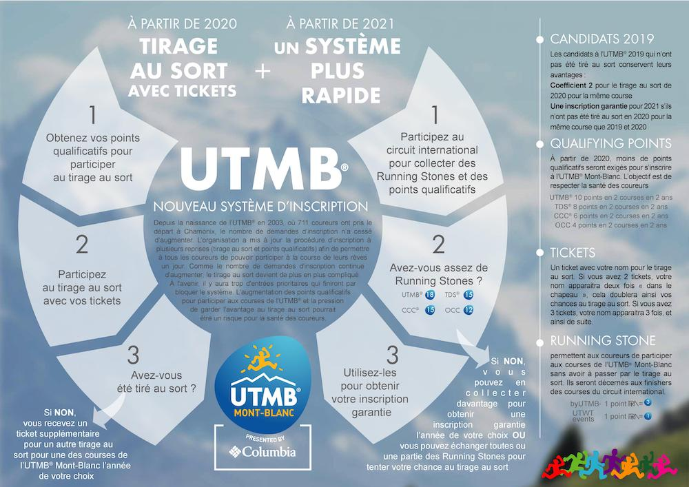 Inscriptions-2020-2021-UTMB