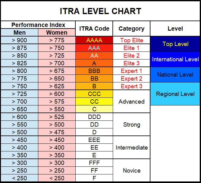 ITRA-Indice-de-Perfomance