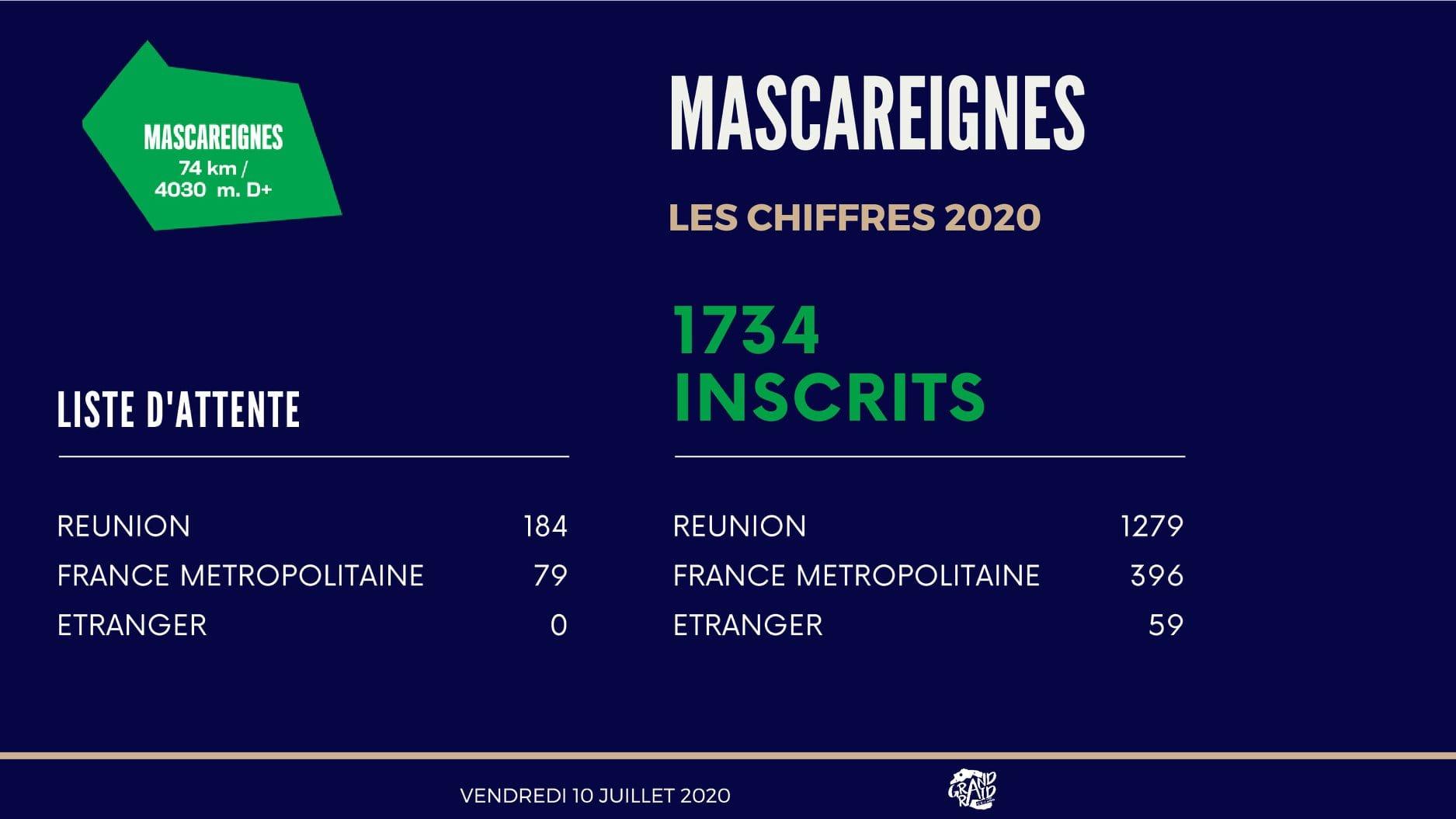 Inscrits-Mascareignes