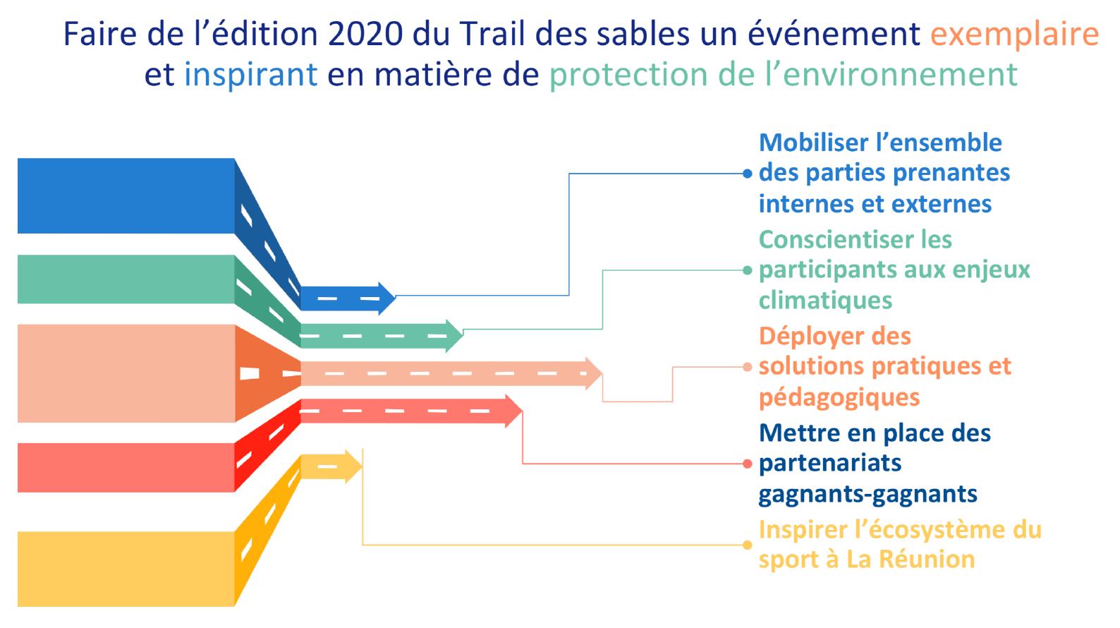 Trail-des-Sables-actions-environnement