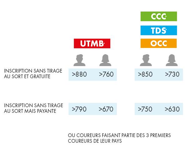 UTMB-2021-FR-Tableau-elites