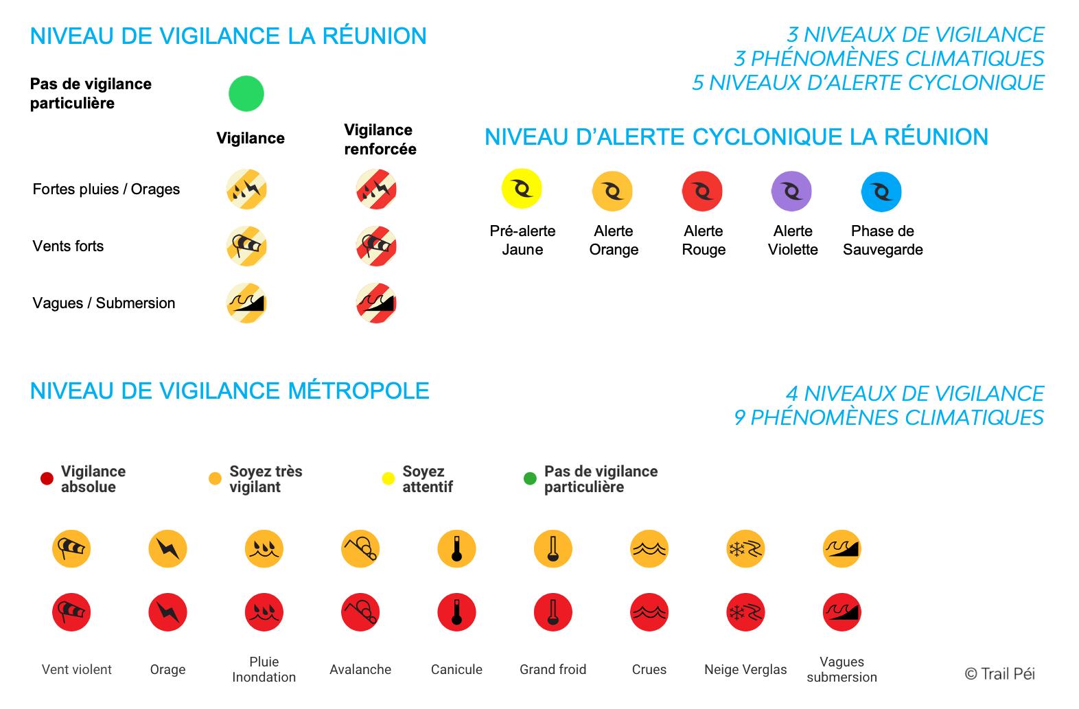 TP-Légende-Météo