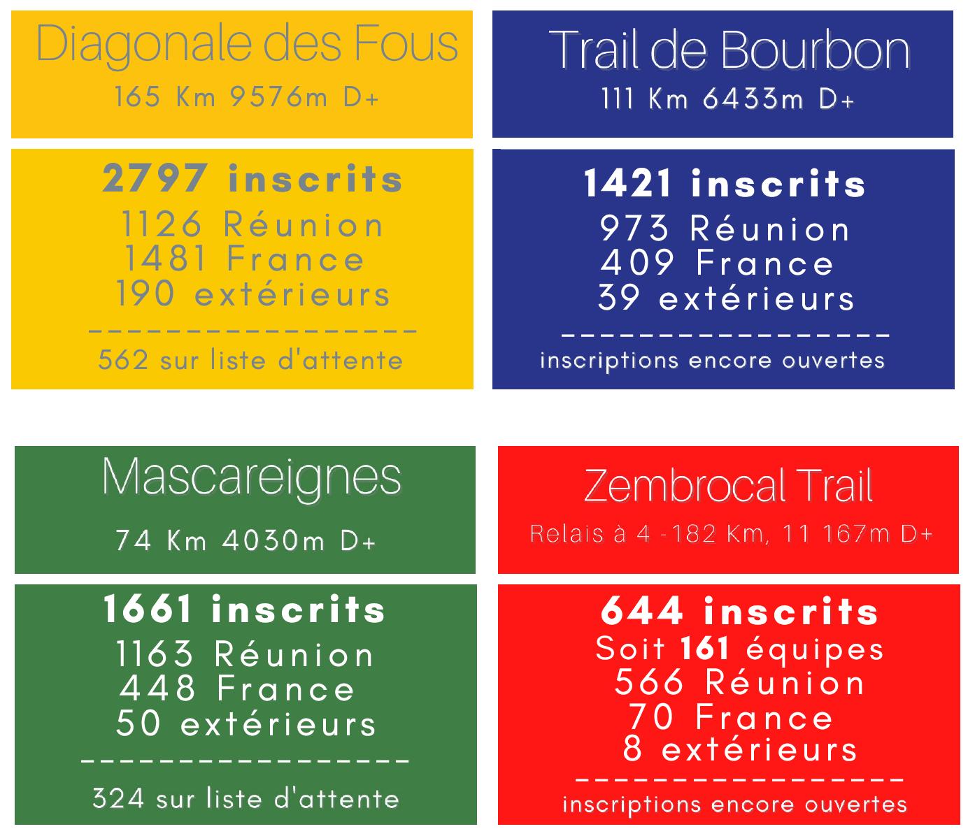 Grand-Raid-2021-Les-Chiffres