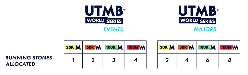 UTMB-WS-Running-Stones
